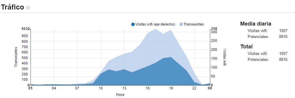 gráfica tráfico